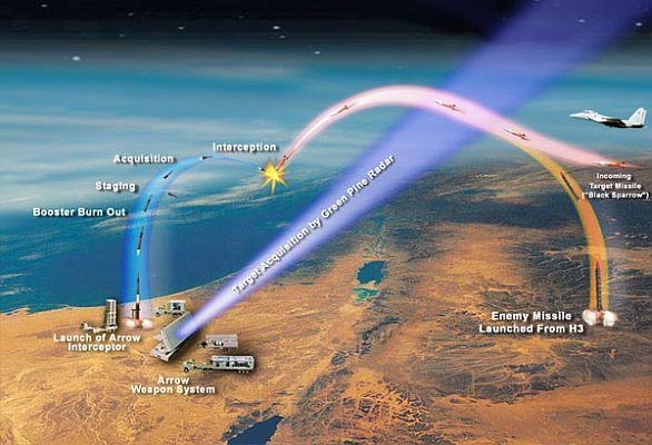 Foto: Schéma zachycení nepřátelské balistické rakety systémem Arrow/ IMI