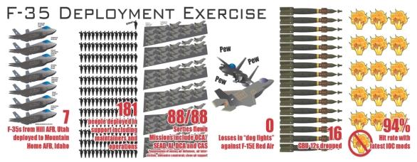 Foto: Infografika ACC o nasazení F-35 na základně Mountain; větší foto / ACC