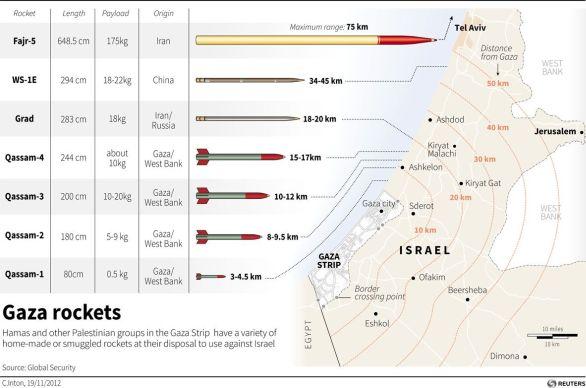 Dolety raket Hamásu