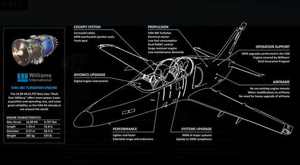 Foto: Hlavním modernizačním prvkem je nový motor Williams International FJ44-4M; větší foto / Aero Vodochody