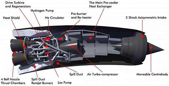 motory SABRE