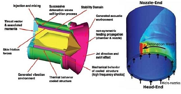 Rotační detonační motory