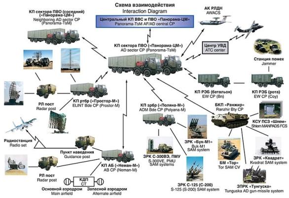 Foto: S-400 nebude nikdy působit samostatně. Otázkou je, jaká sada prostředků spojení, velení, průzkumu nebo elektronického boje zajišťuje provoz S-400 v Sýrii. / Public Domain