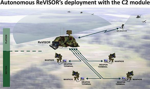 Radar ReVISOR