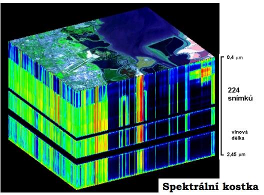 Spektrální kostka