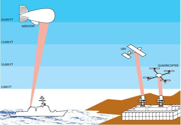 laser UAV