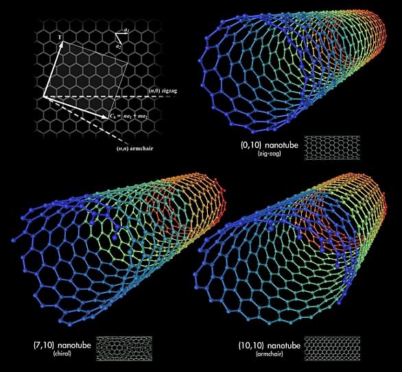 vojenské nanotrubice