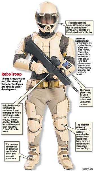 americký voják 2030