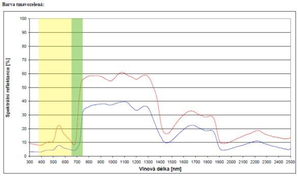 Foto: Tmavozelená108003 – Graf spektrální reflektance pro tmavozelenou barvu uvedený vnormě ČOS 108003. Červená a modrá hodnota jsou mezní hodnoty a naměřená hodnota se musí nacházet mezi těmito mezními hodnotami. Na grafu je pro názornost doplněno žluté a zelené pole, kde se nachází viditelné spektrum. Zelený proužek je spektrozonální kriterium, které se projevuje u zelených odstínů – vliv chlorofylu. / Archív autora